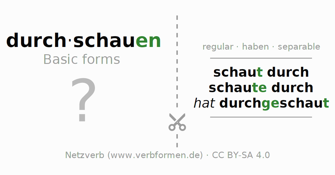 Flash cards for the conjugation of the verb durch-schauen