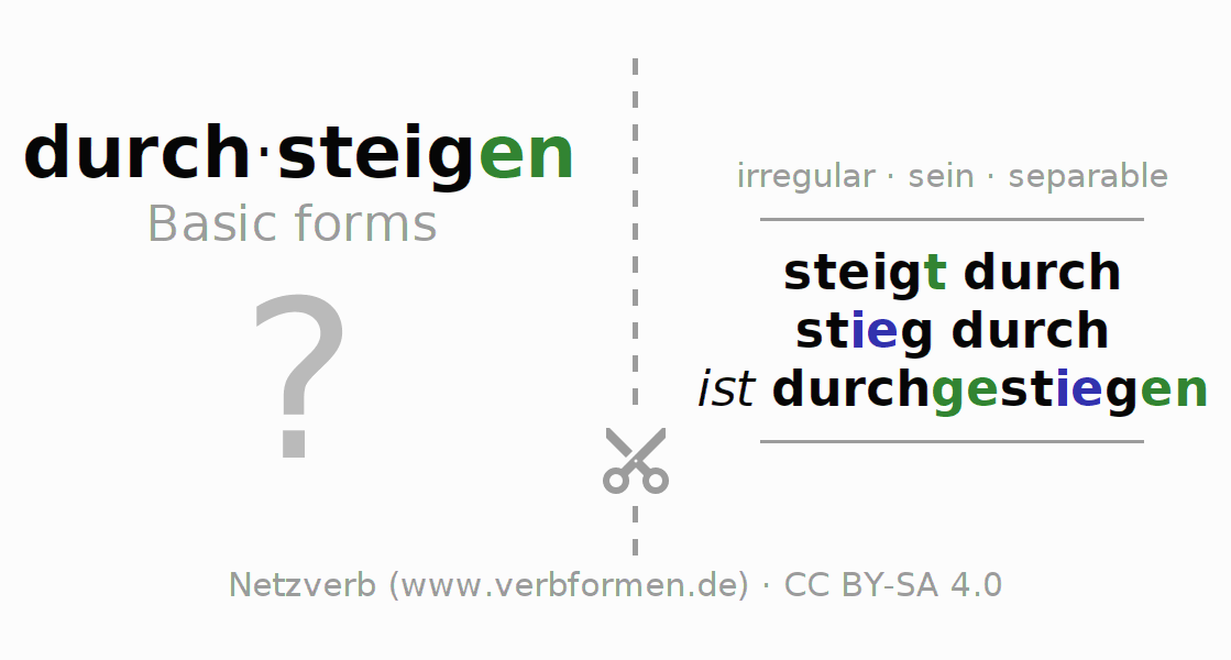 Flash cards for the conjugation of the verb durch-steigen (ist)