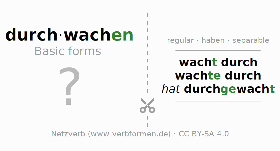 Flash cards for the conjugation of the verb durch-wachen