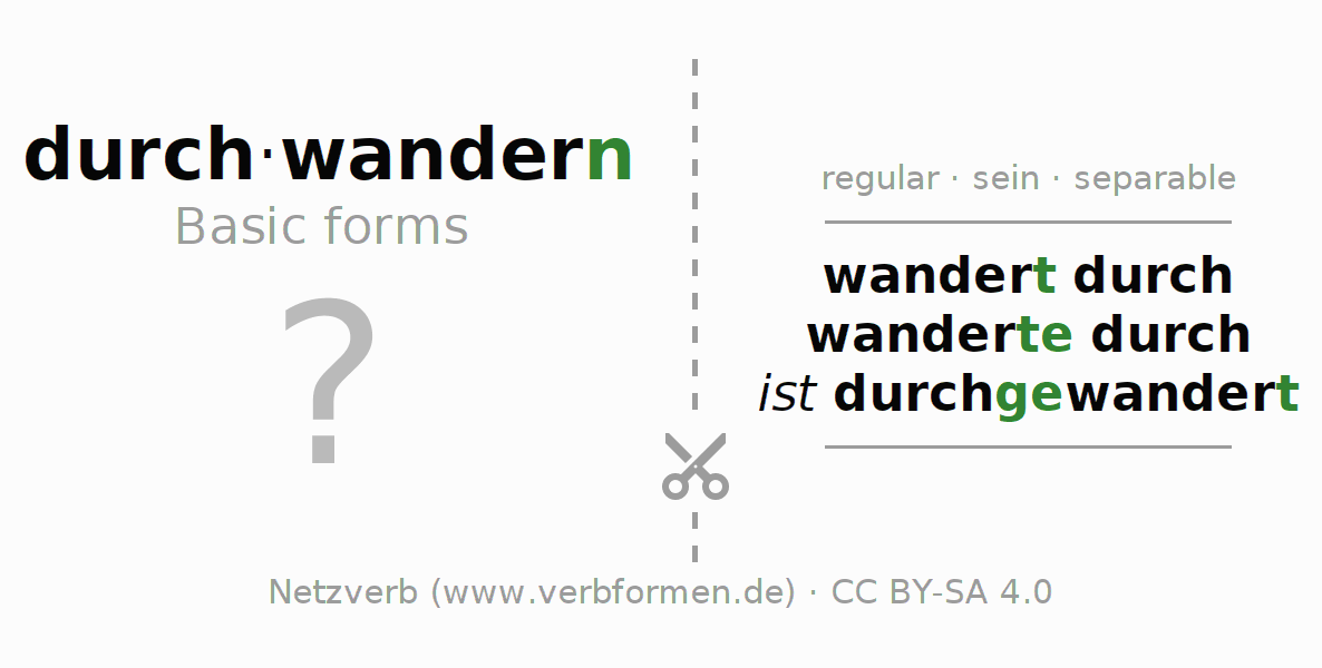 Flash cards for the conjugation of the verb durch-wandern (ist)