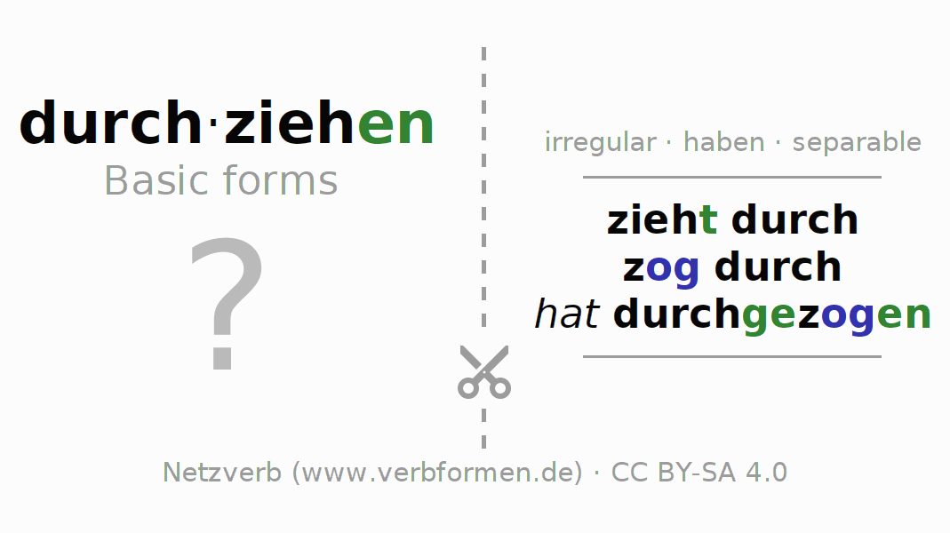Flash cards for the conjugation of the verb durch-ziehen (hat)