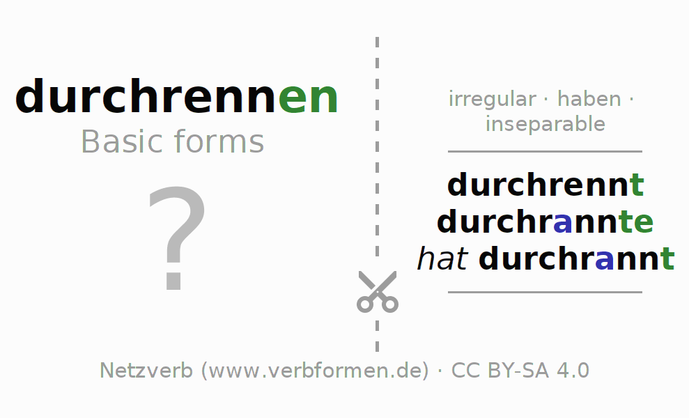 Flash cards for the conjugation of the verb durchrennen (hat)