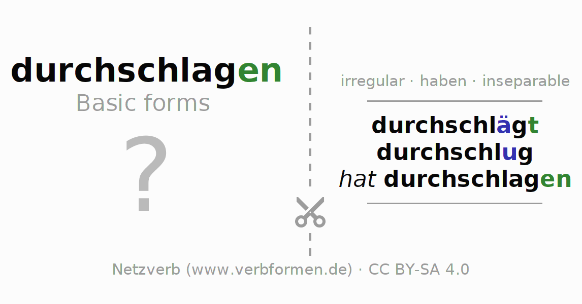Flash cards for the conjugation of the verb durchschlagen (hat)