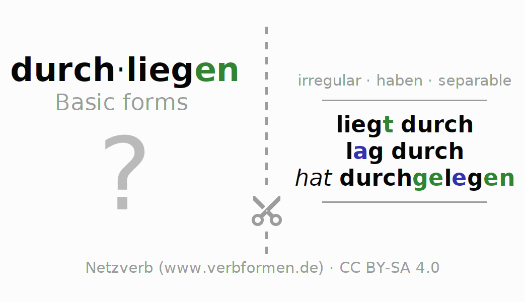 Flash cards for the conjugation of the verb durchliegen