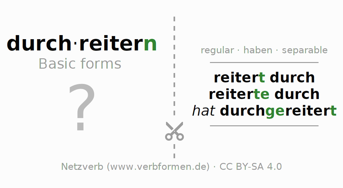 Flash cards for the conjugation of the verb durchreitern