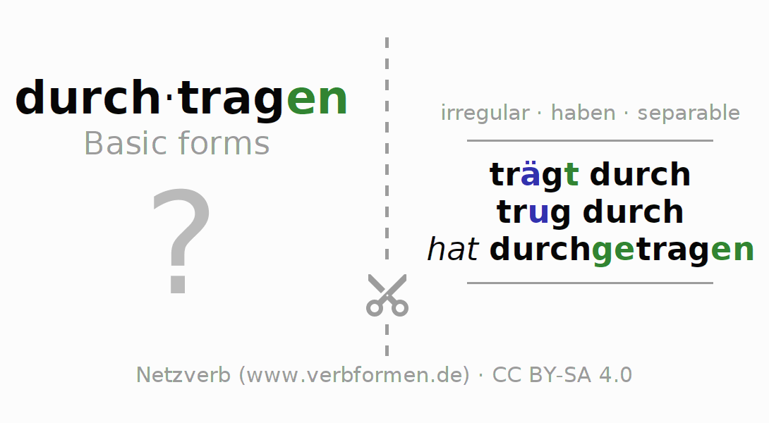 Flash cards for the conjugation of the verb durchtragen