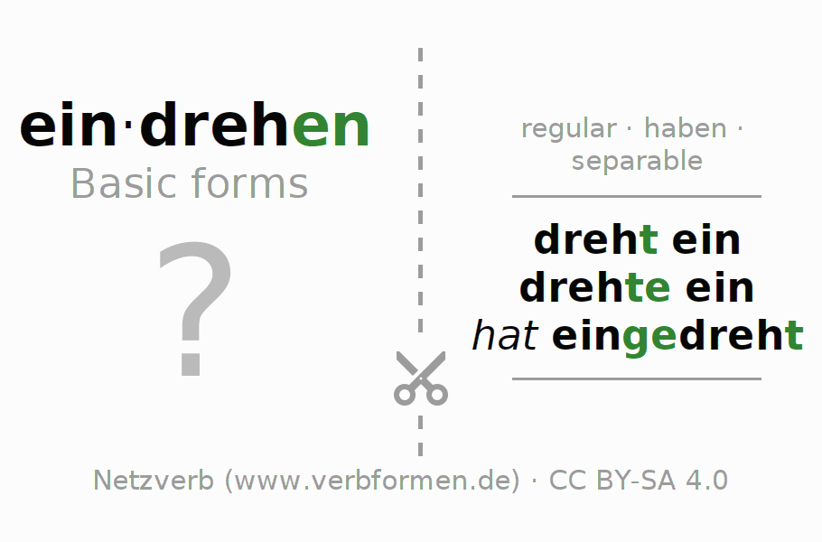 Flash cards for the conjugation of the verb eindrehen