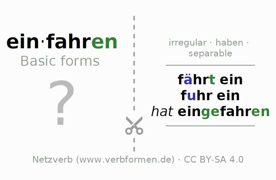 Flash cards for the conjugation of the verb einfahren (hat)
