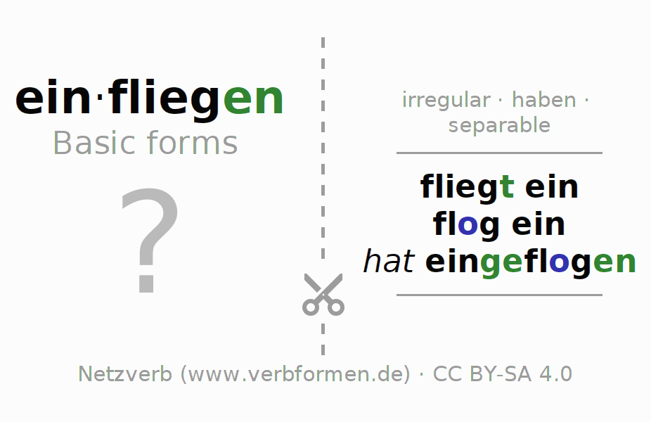 Flash cards for the conjugation of the verb einfliegen (hat)