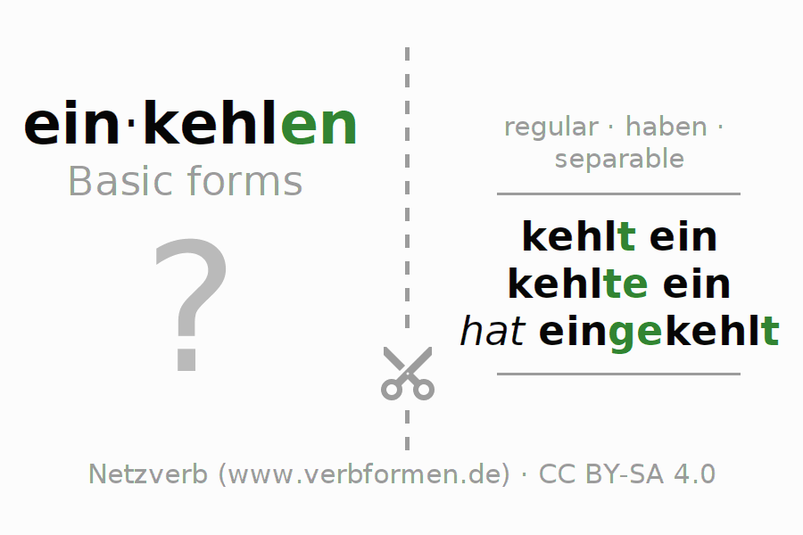 Flash cards for the conjugation of the verb einkehlen