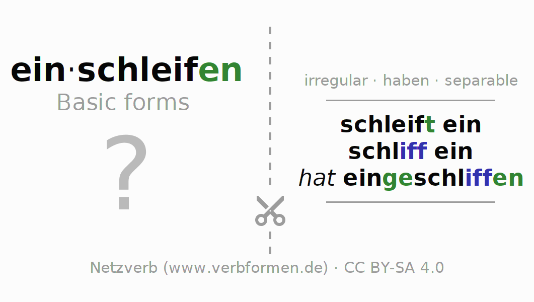 Flash cards for the conjugation of the verb einschleifen