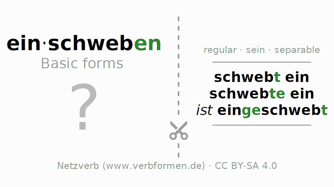 Flash cards for the conjugation of the verb einschweben