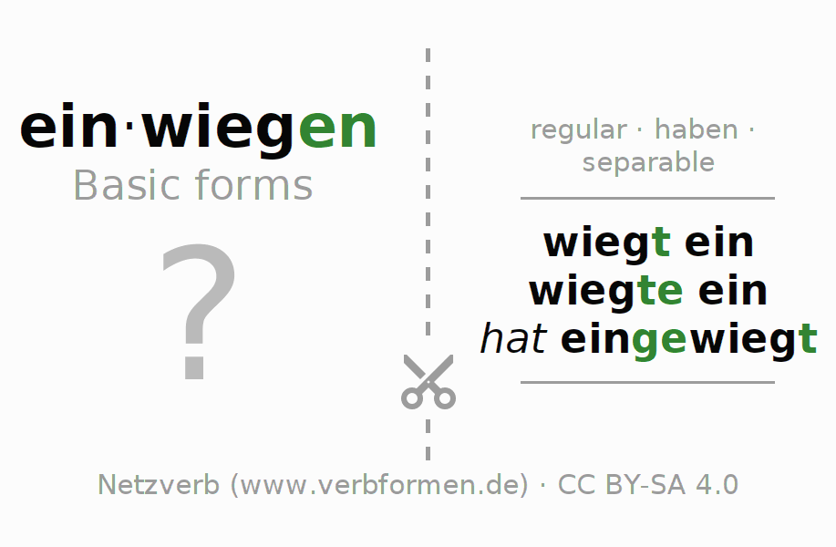 Flash cards for the conjugation of the verb einwiegen (regelm)