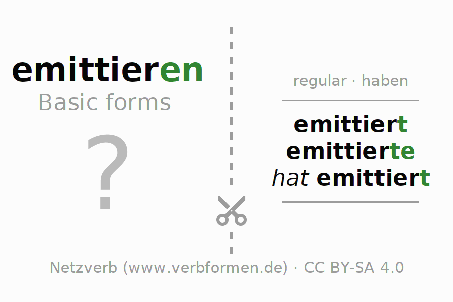Flash cards for the conjugation of the verb emittieren