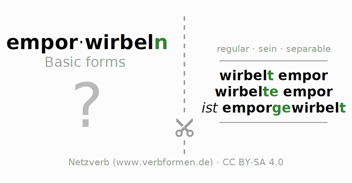 Flash cards for the conjugation of the verb emporwirbeln (ist)