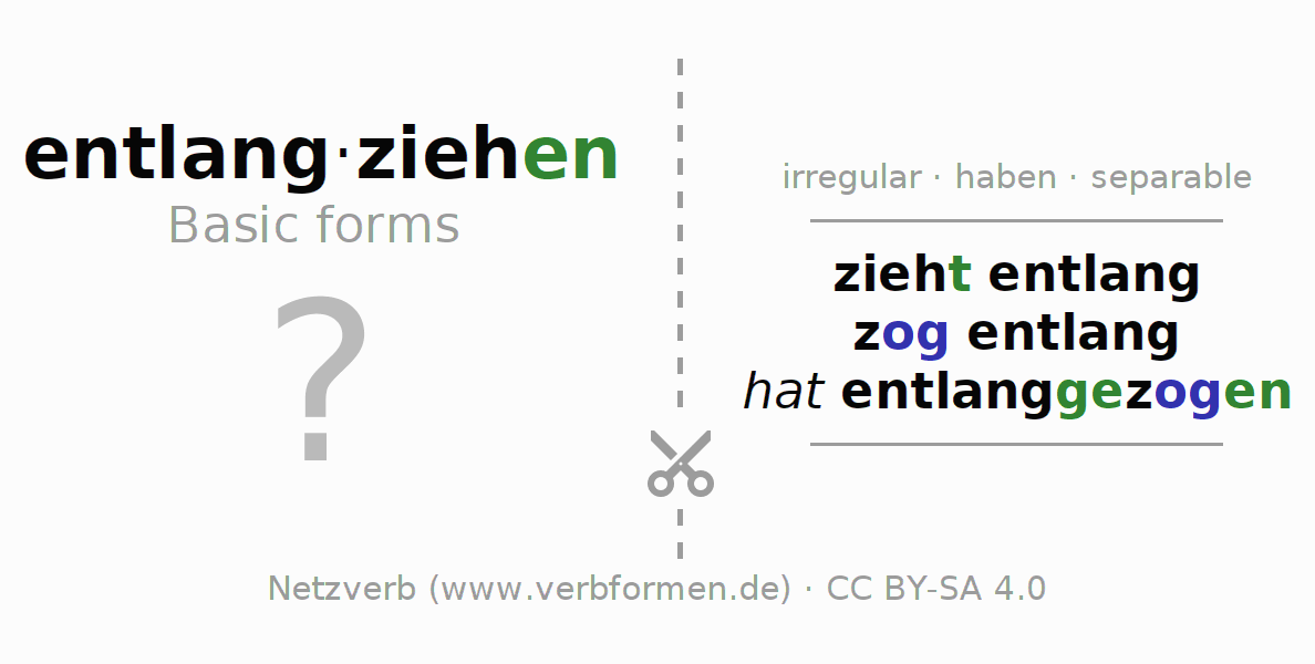 Flash cards for the conjugation of the verb entlangziehen (hat)