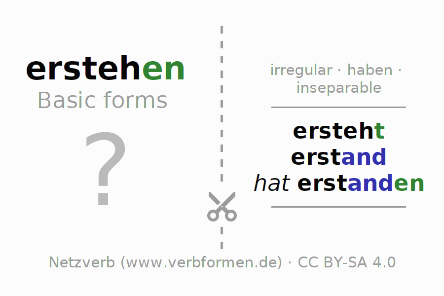 Flash cards for the conjugation of the verb erstehen (hat)