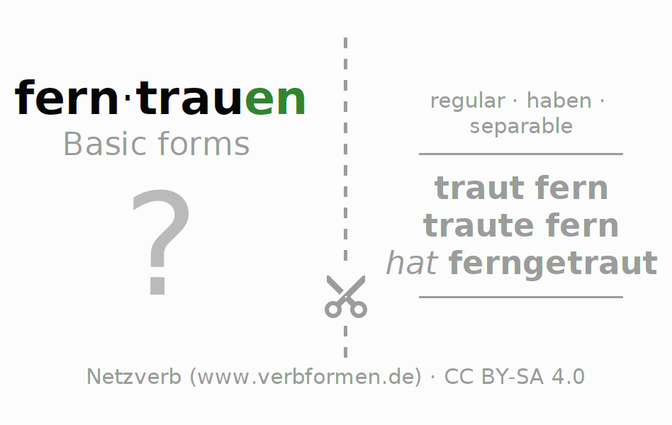 Flash cards for the conjugation of the verb ferntrauen