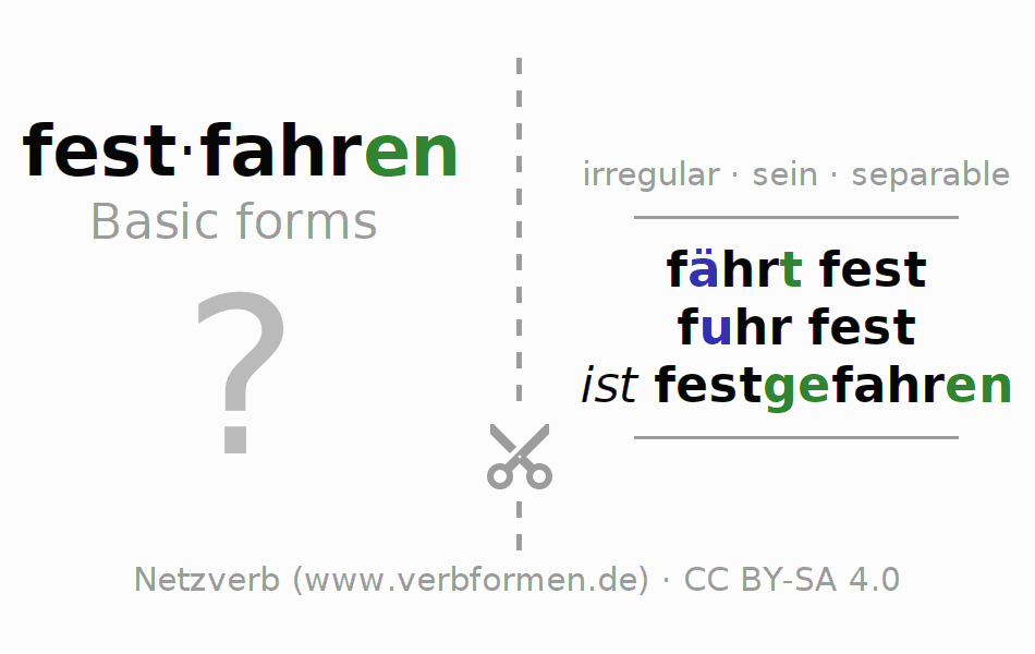 Flash cards for the conjugation of the verb festfahren (ist)