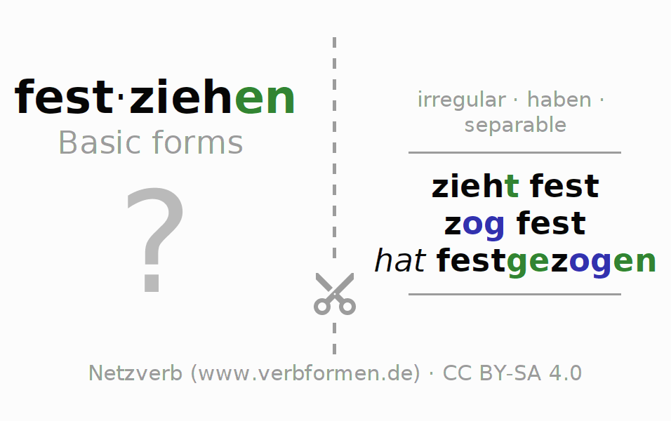 Flash cards for the conjugation of the verb festziehen