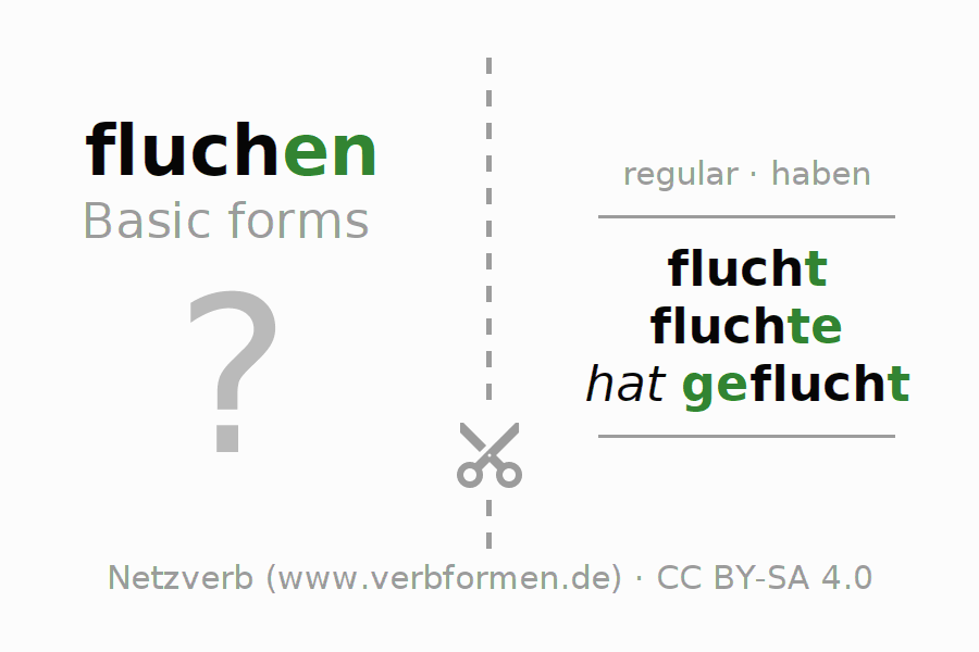 Flash cards for the conjugation of the verb fluchen