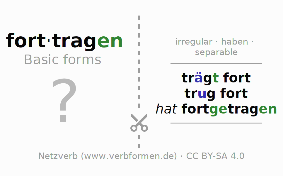 Flash cards for the conjugation of the verb forttragen