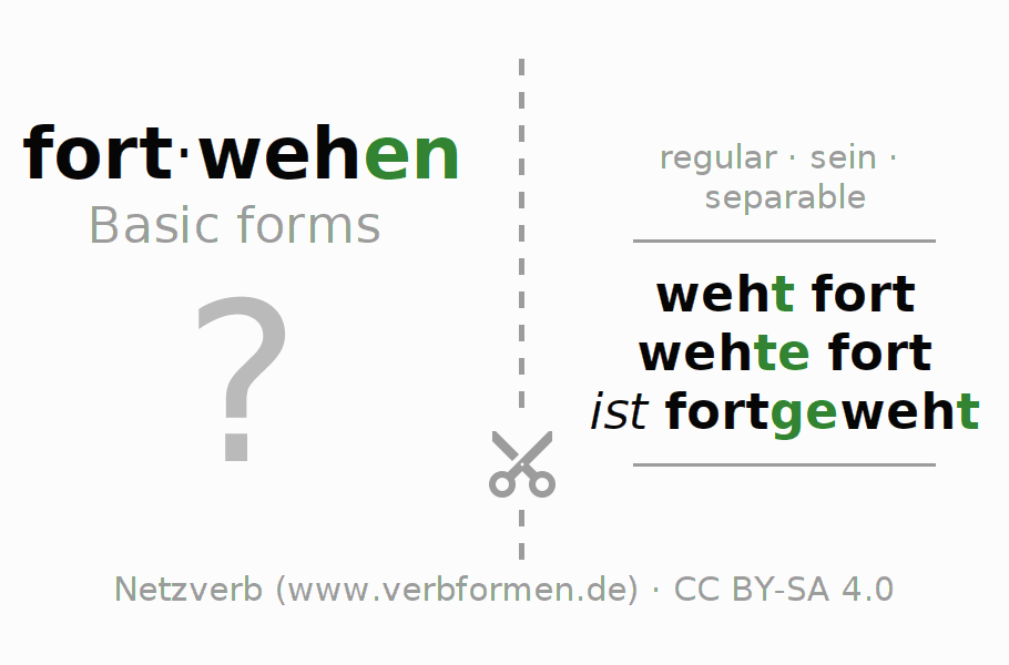 Flash cards for the conjugation of the verb fortwehen (ist)