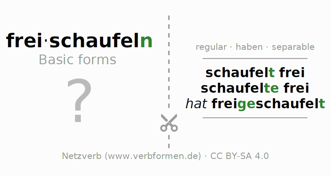 Flash cards for the conjugation of the verb freischaufeln