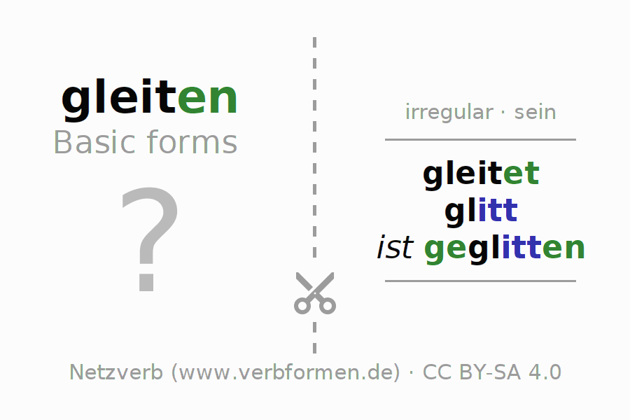 Flash cards for the conjugation of the verb gleiten (ist)