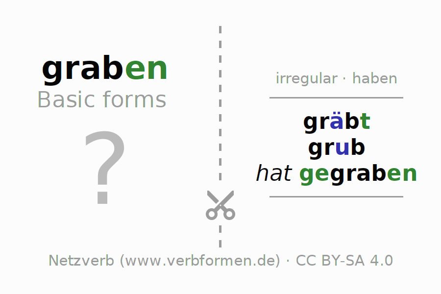 Flash cards for the conjugation of the verb graben