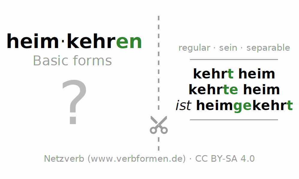 Flash cards for the conjugation of the verb heimkehren