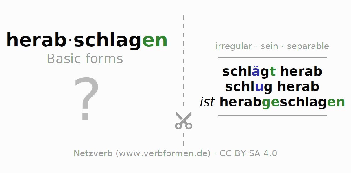 Flash cards for the conjugation of the verb herabschlagen (ist)