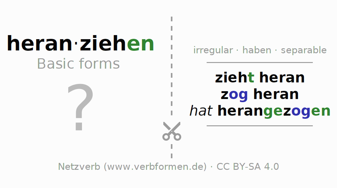 Flash cards for the conjugation of the verb heranziehen (hat)