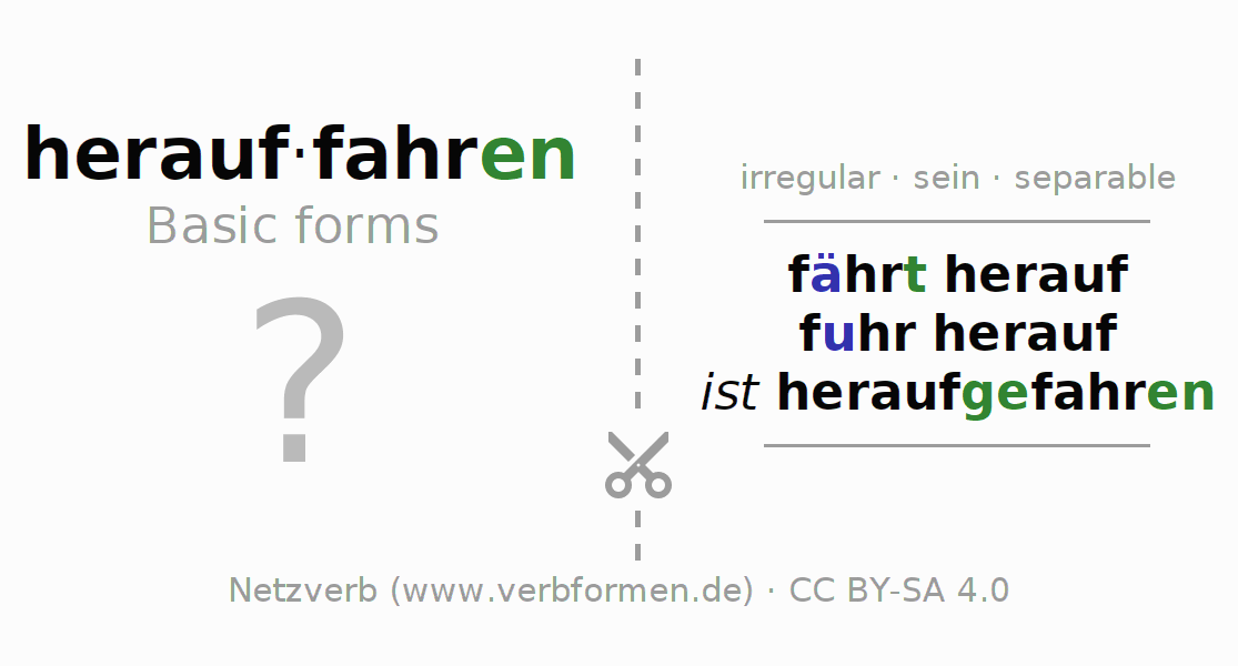 Flash cards for the conjugation of the verb herauffahren (ist)