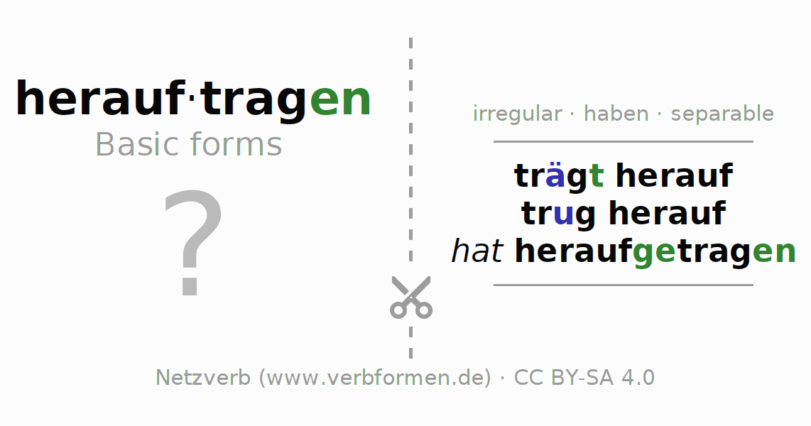 Flash cards for the conjugation of the verb herauftragen