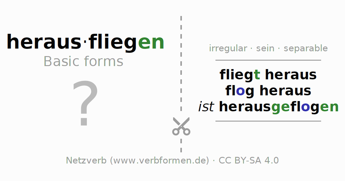 Flash cards for the conjugation of the verb herausfliegen (ist)