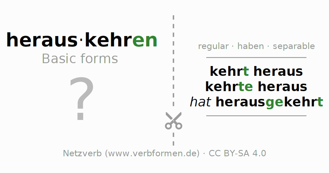 Flash cards for the conjugation of the verb herauskehren