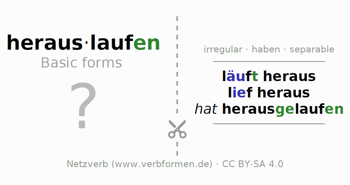 Flash cards for the conjugation of the verb herauslaufen (hat)