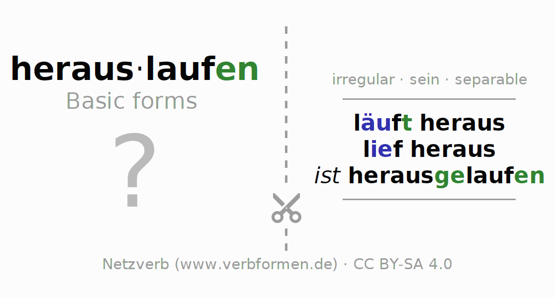 Flash cards for the conjugation of the verb herauslaufen (ist)