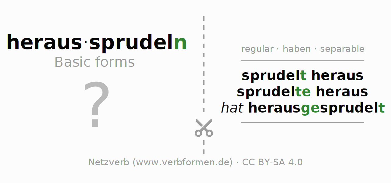 Flash cards for the conjugation of the verb heraussprudeln (hat)