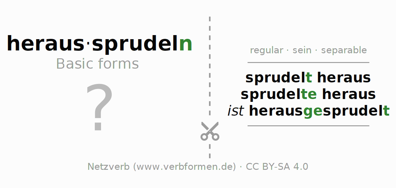 Flash cards for the conjugation of the verb heraussprudeln (ist)
