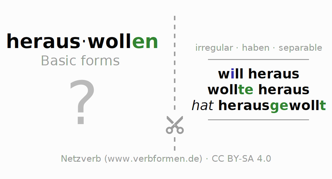 Flash cards for the conjugation of the verb herauswollen
