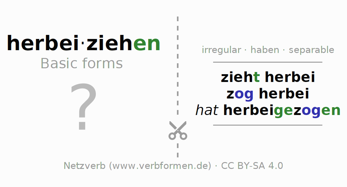 Flash cards for the conjugation of the verb herbeiziehen