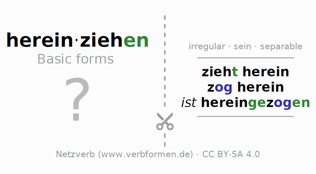 Flash cards for the conjugation of the verb hereinziehen (ist)