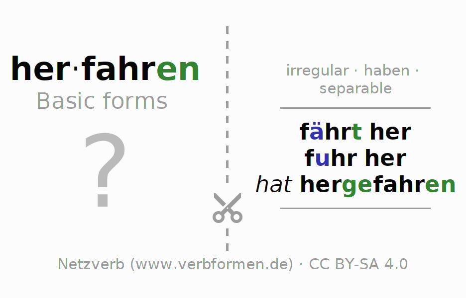 Flash cards for the conjugation of the verb herfahren (hat)