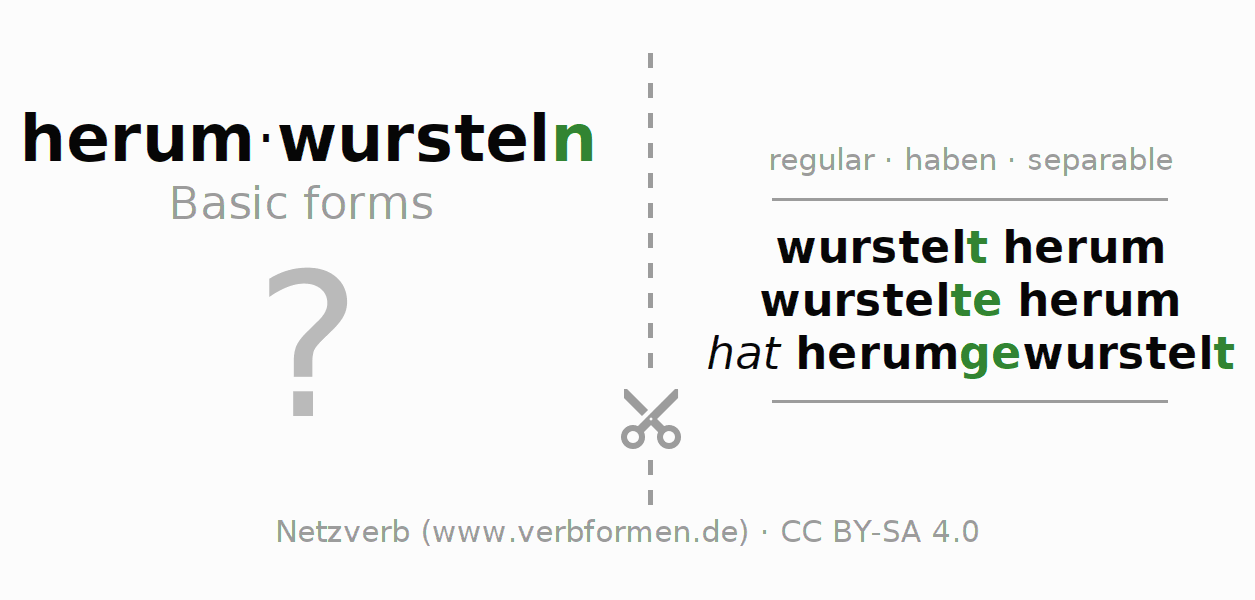 Flash cards for the conjugation of the verb herumwursteln