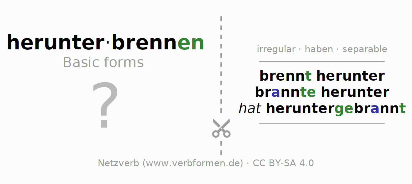 Flash cards for the conjugation of the verb herunterbrennen (hat)