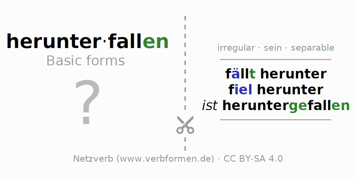 Flash cards for the conjugation of the verb herunterfallen