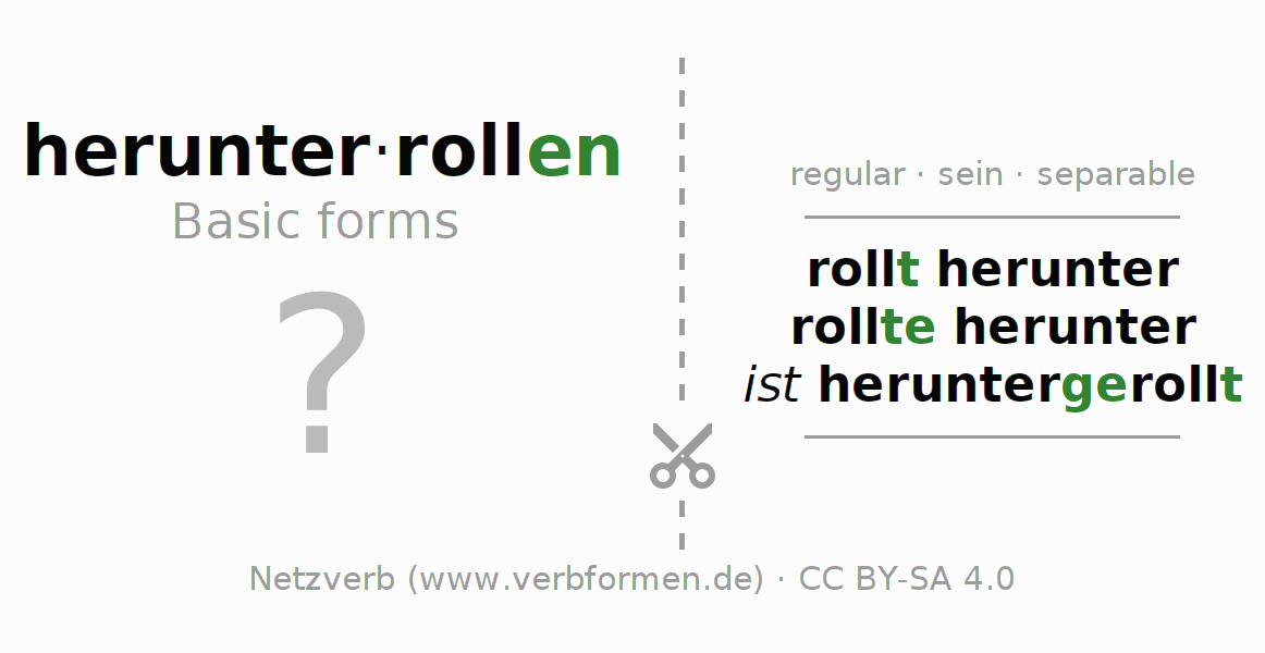 Flash cards for the conjugation of the verb herunterrollen (ist)