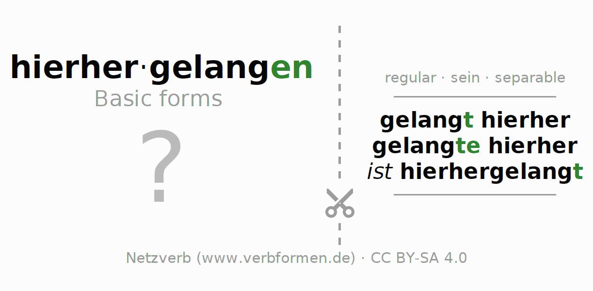 Flash cards for the conjugation of the verb hierhergelangen